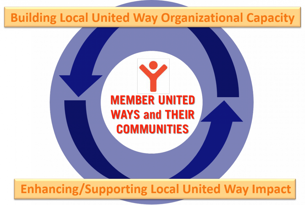 Image of Member United Ways and Their Communities